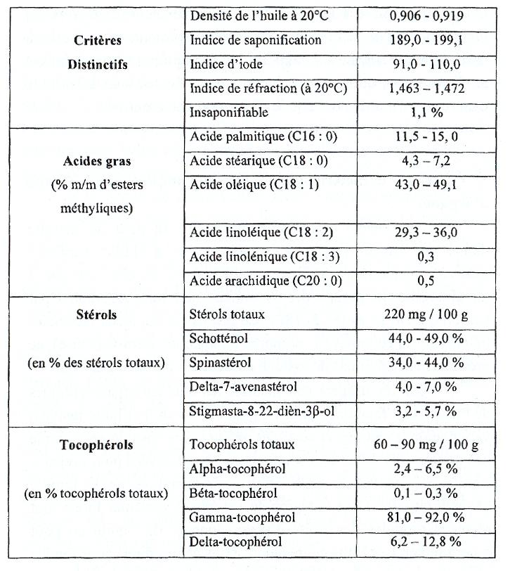 Caractéristiques chimiques de l'huile d'argane
